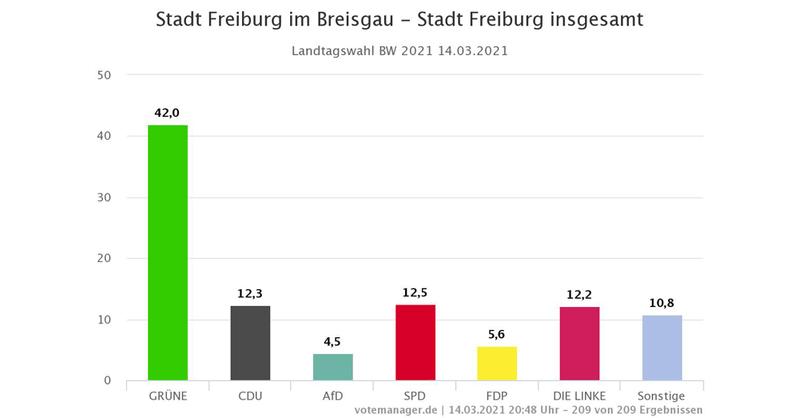 © Stadt Freiburg