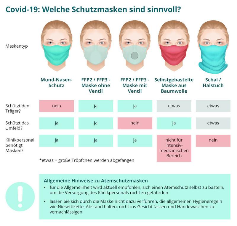 Welche Masken während der Coronavirus-Pandemie für wen ...